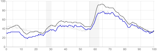 Columbia, South Carolina monthly unemployment rate chart